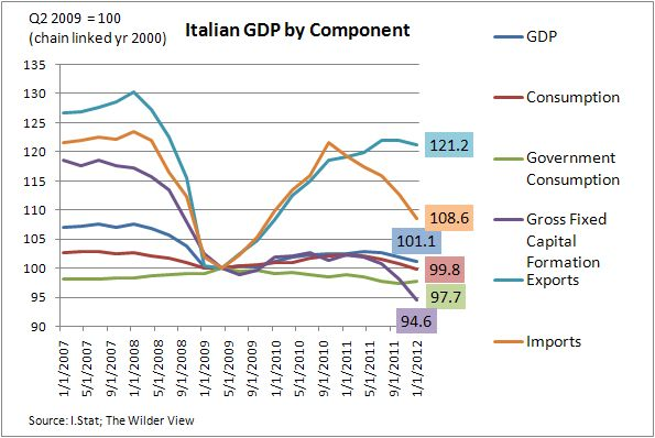 ISTAT Releases Italy's Economic Outlook for 2014 and Beyond